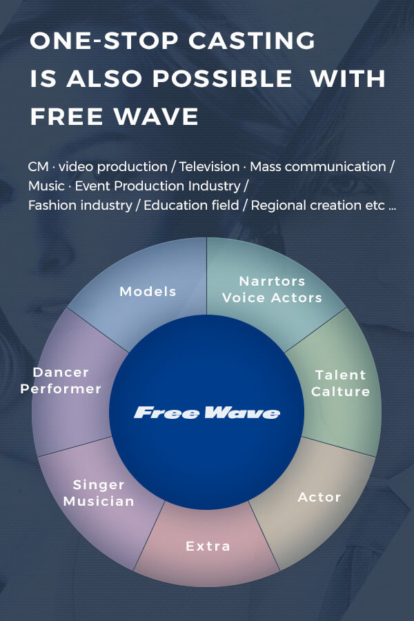 One-stop casting is also possible with Free Wave