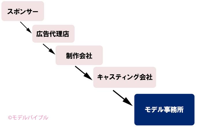 モデルバイブル「CM広告を作るまでの制作チャート」